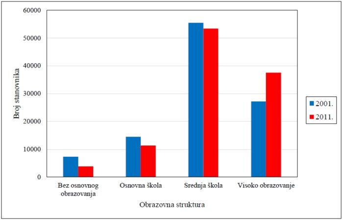 Obrazovna struktura stanovništva Trešnjevke [MF 2021.]